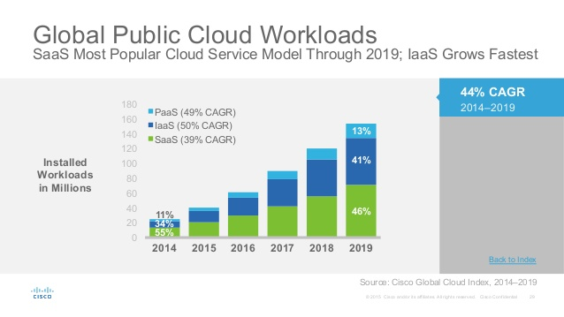Global Public Cloud Workloads